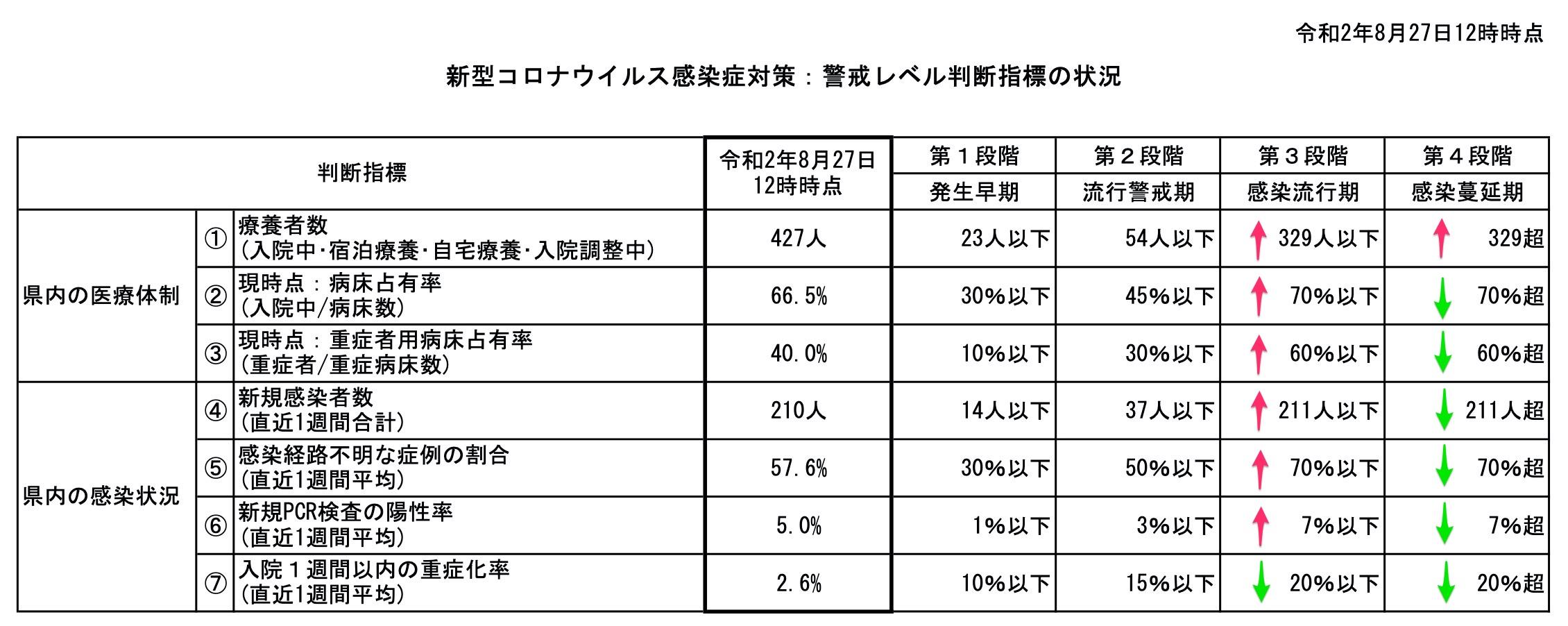 COVID19 standard of Okinawa on 27 Aug